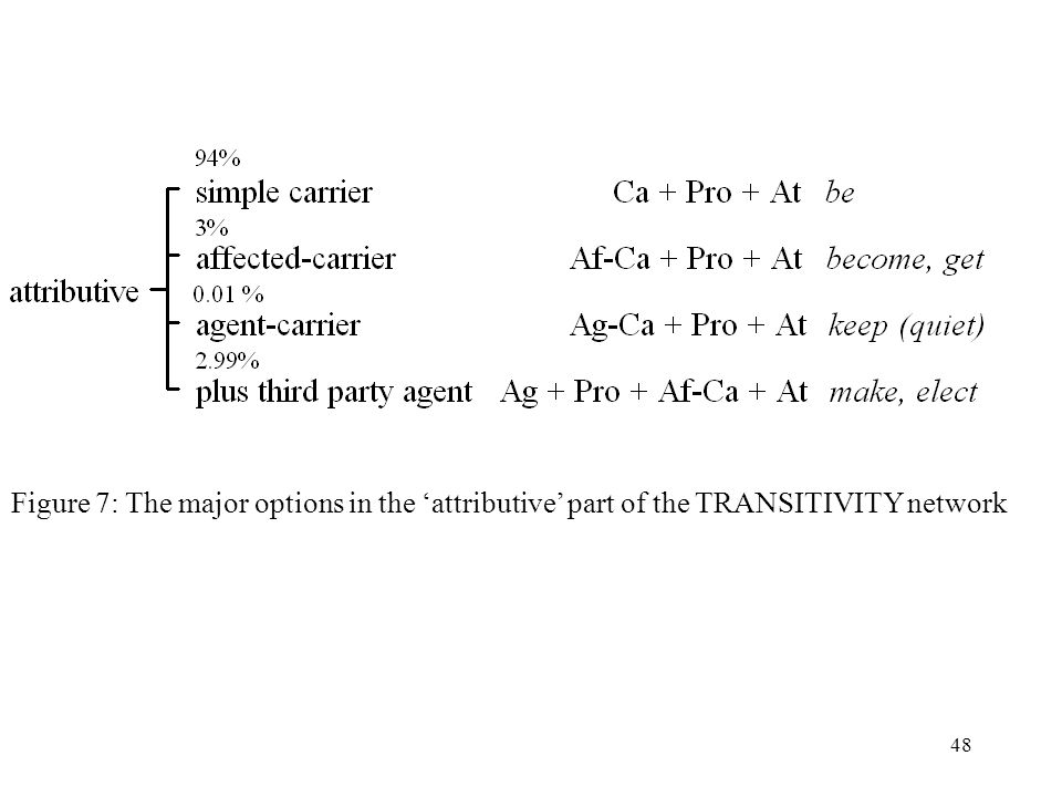Figure 7: The major options in the 'attributive' part of the TRANSITIVITY network