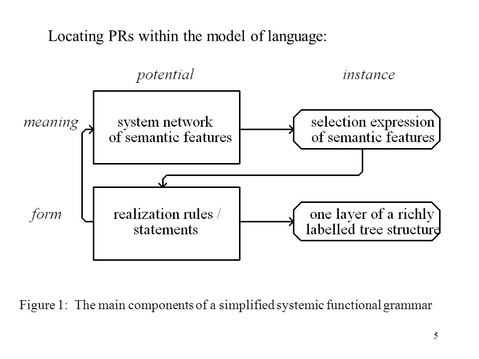 Locating PRs within the model of language: