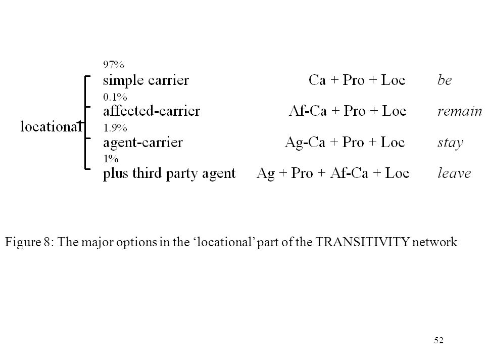 Figure 8: The major options in the 'locational' part of the TRANSITIVITY network