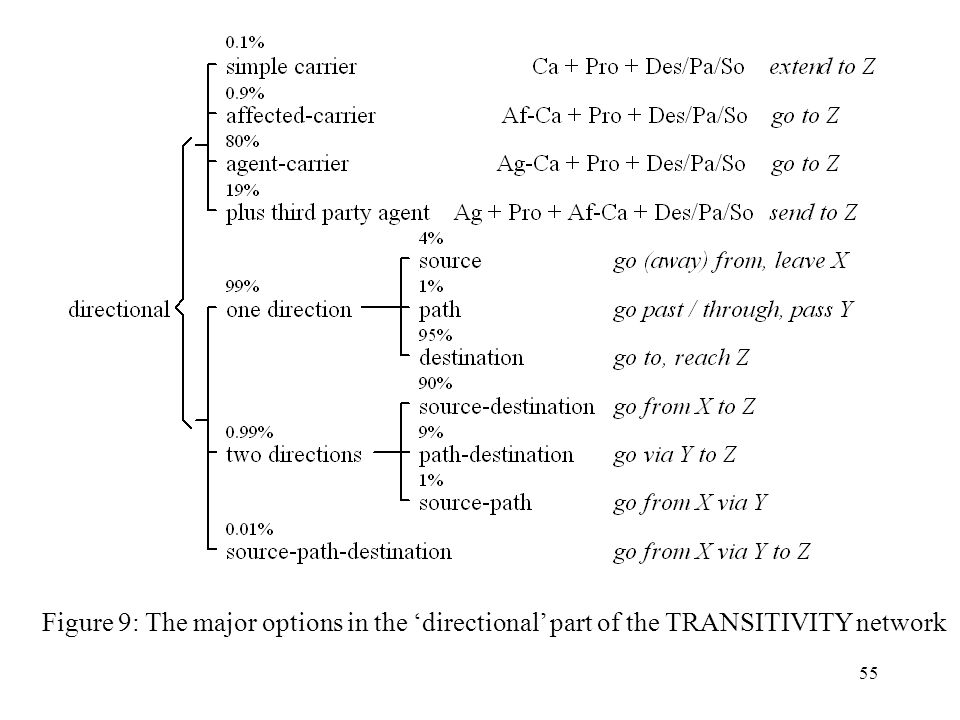 Figure 9: The major options in the 'directional' part of the TRANSITIVITY network