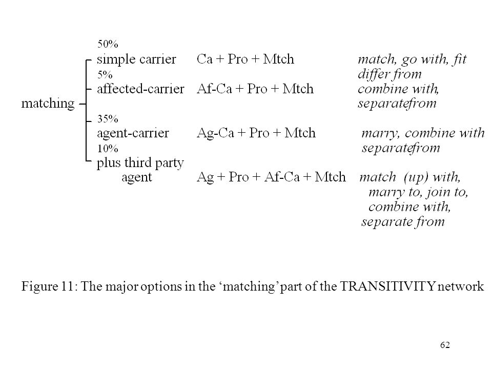 Figure 11: The major options in the 'matching' part of the TRANSITIVITY network