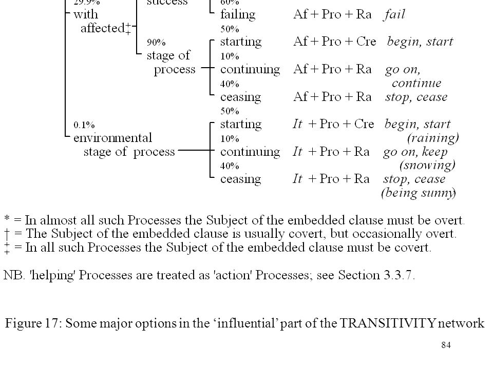 Figure 17: Some major options in the 'influential' part of the TRANSITIVITY network