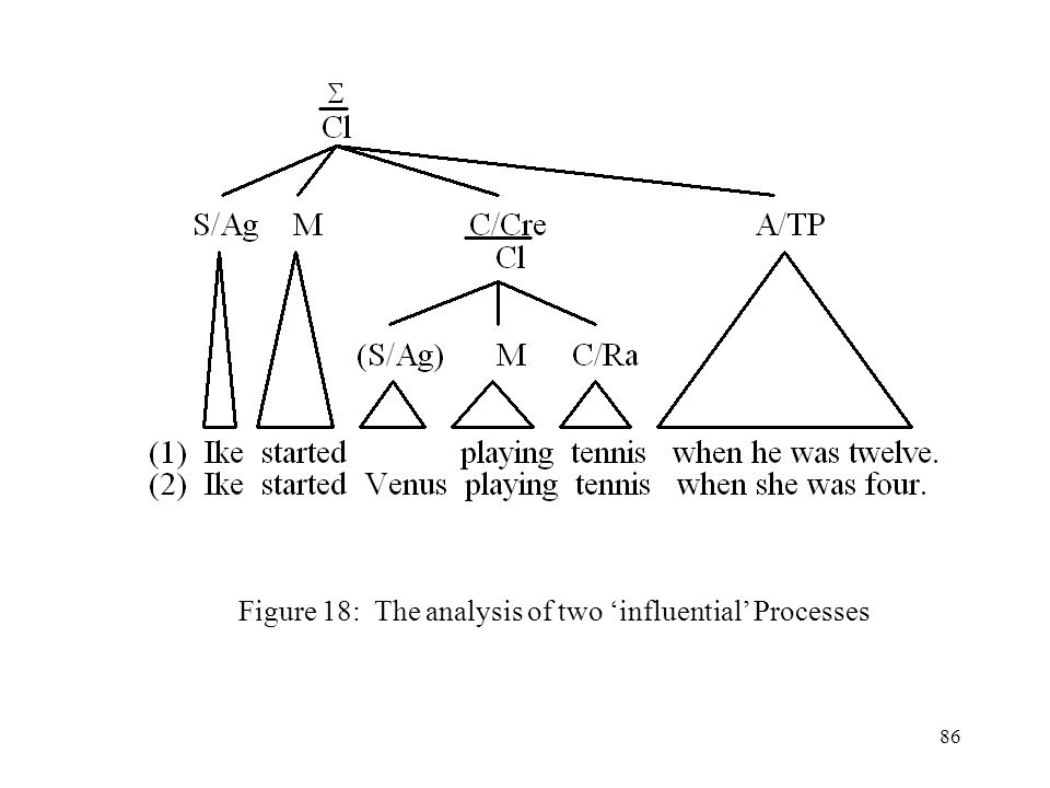 Figure 18: The analysis of two 'influential' Processes