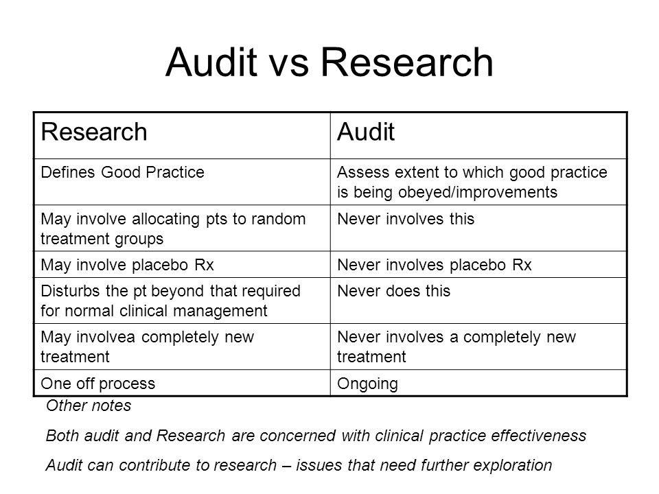 Audit vs Research Research Audit Defines Good Practice
