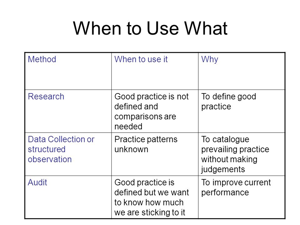 When to Use What Method When to use it Why Research
