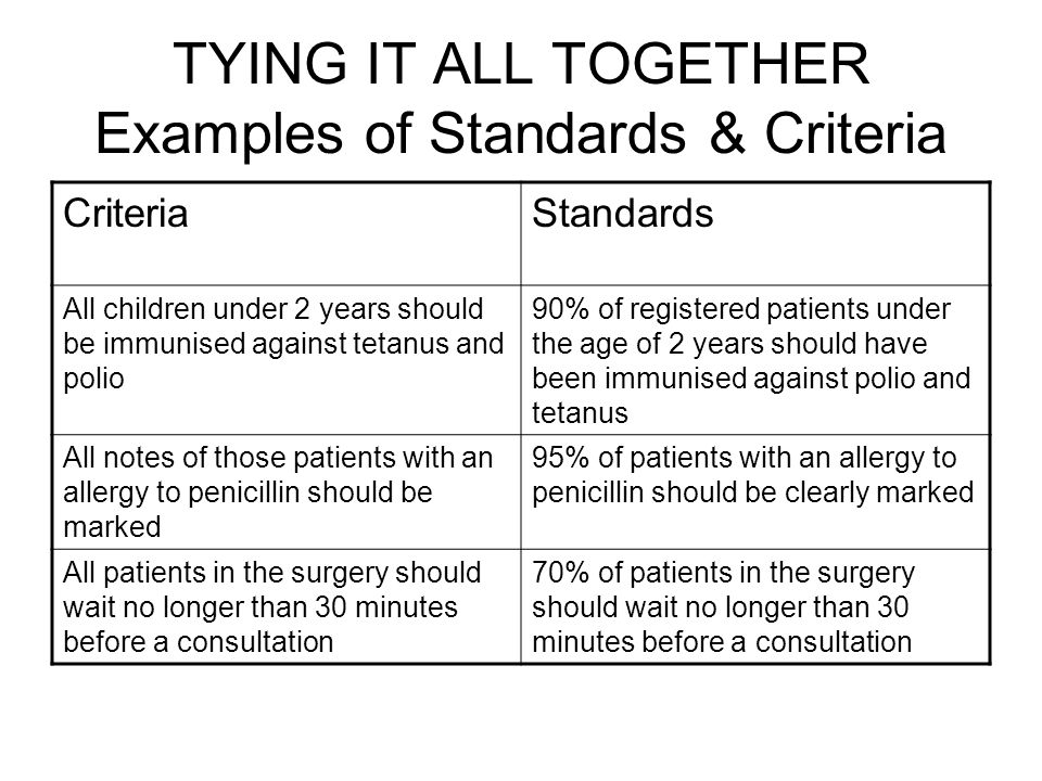 TYING IT ALL TOGETHER Examples of Standards & Criteria