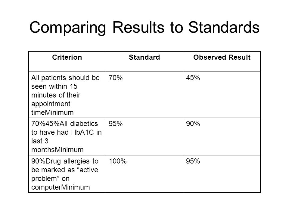 Comparing Results to Standards