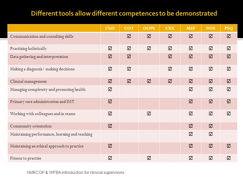 Different tools allow different competences to be demonstrated