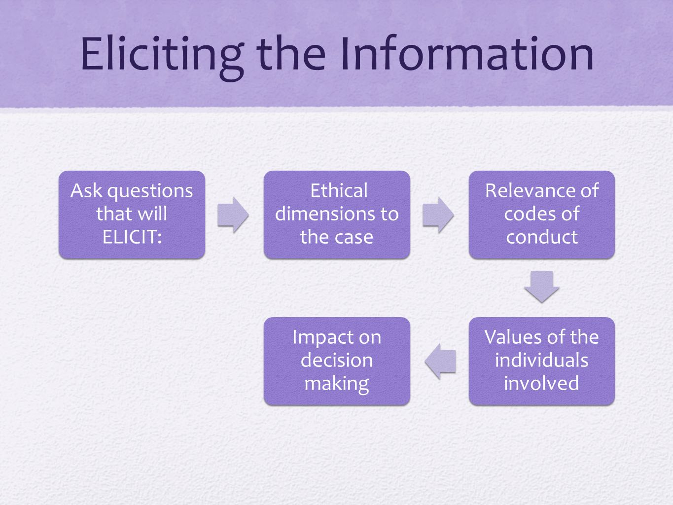 Eliciting the Information