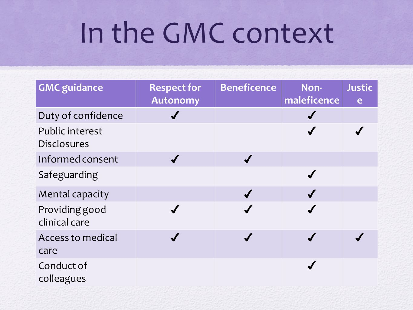 In the GMC context GMC guidance Respect for Autonomy Beneficence