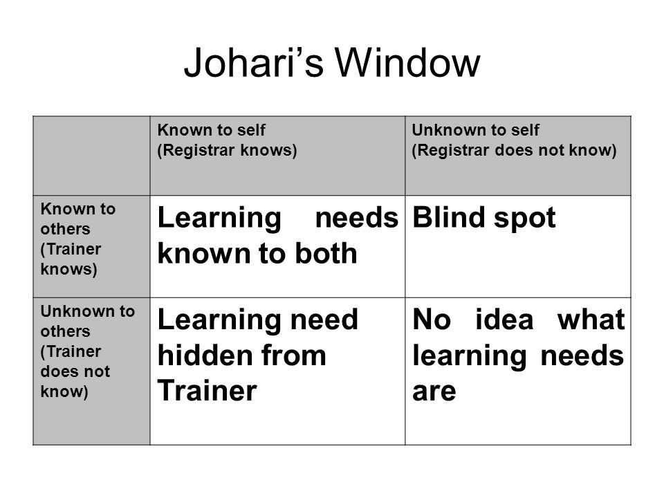 Johari's Window Learning needs known to both Blind spot