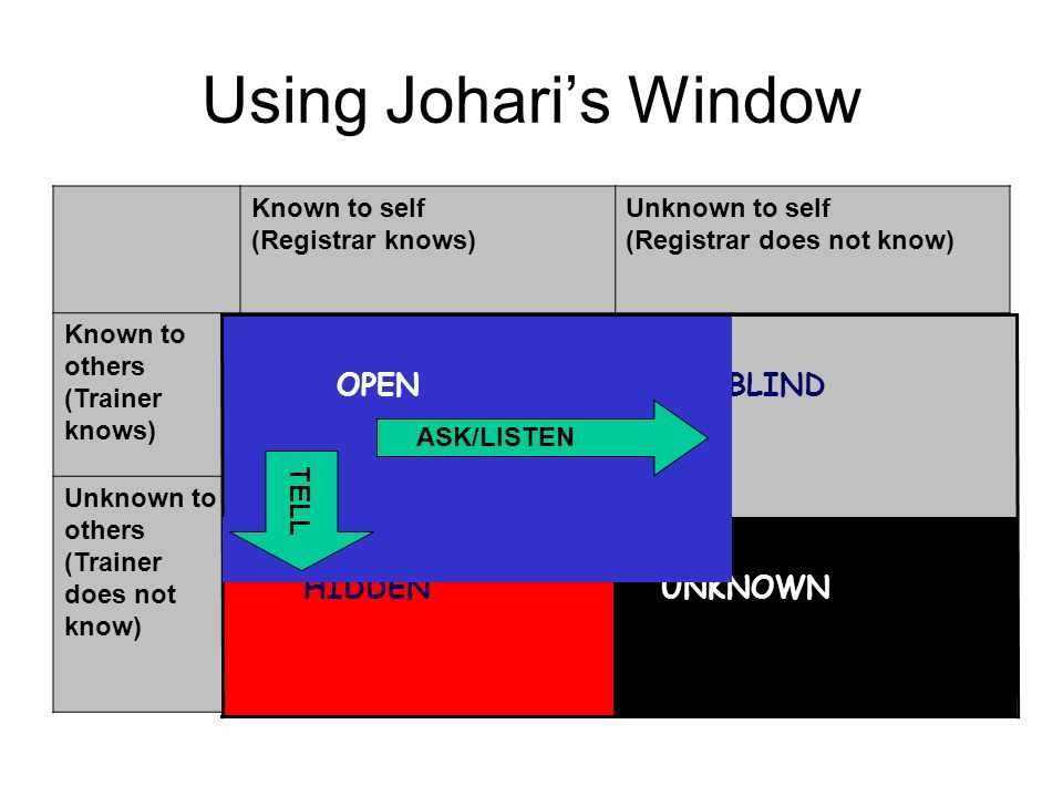 Using Johari's Window UNKNOWN HIDDEN BLIND OPEN TELL Known to self