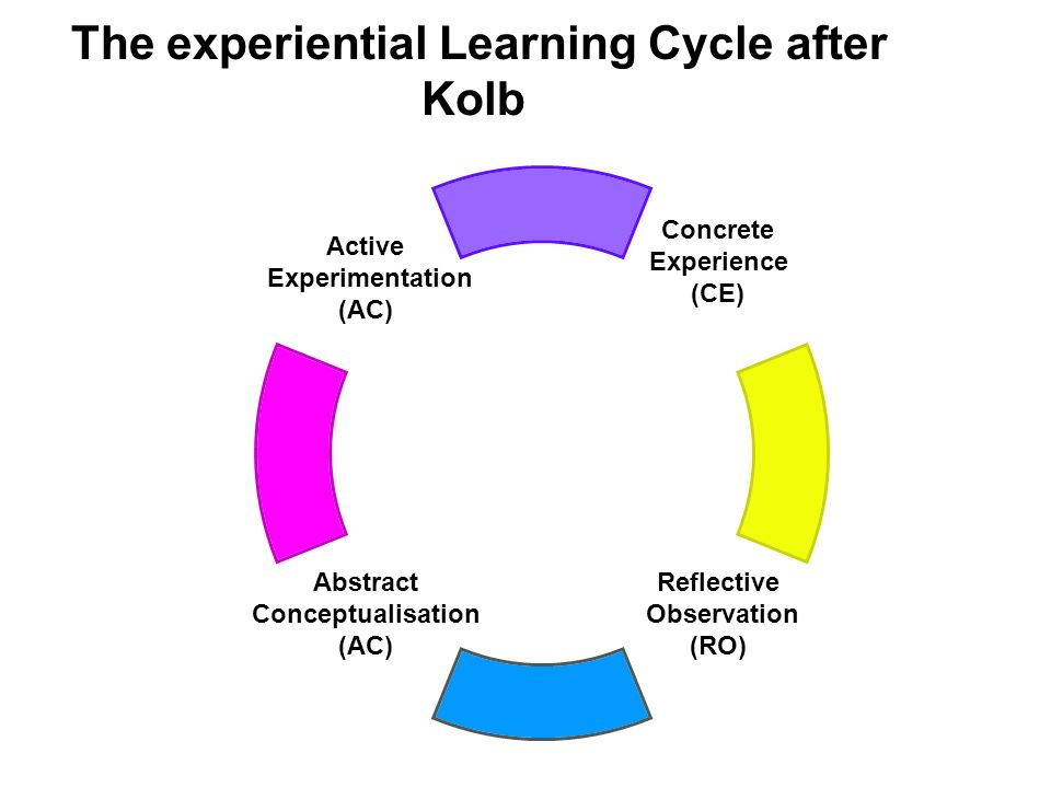 The experiential Learning Cycle after Kolb