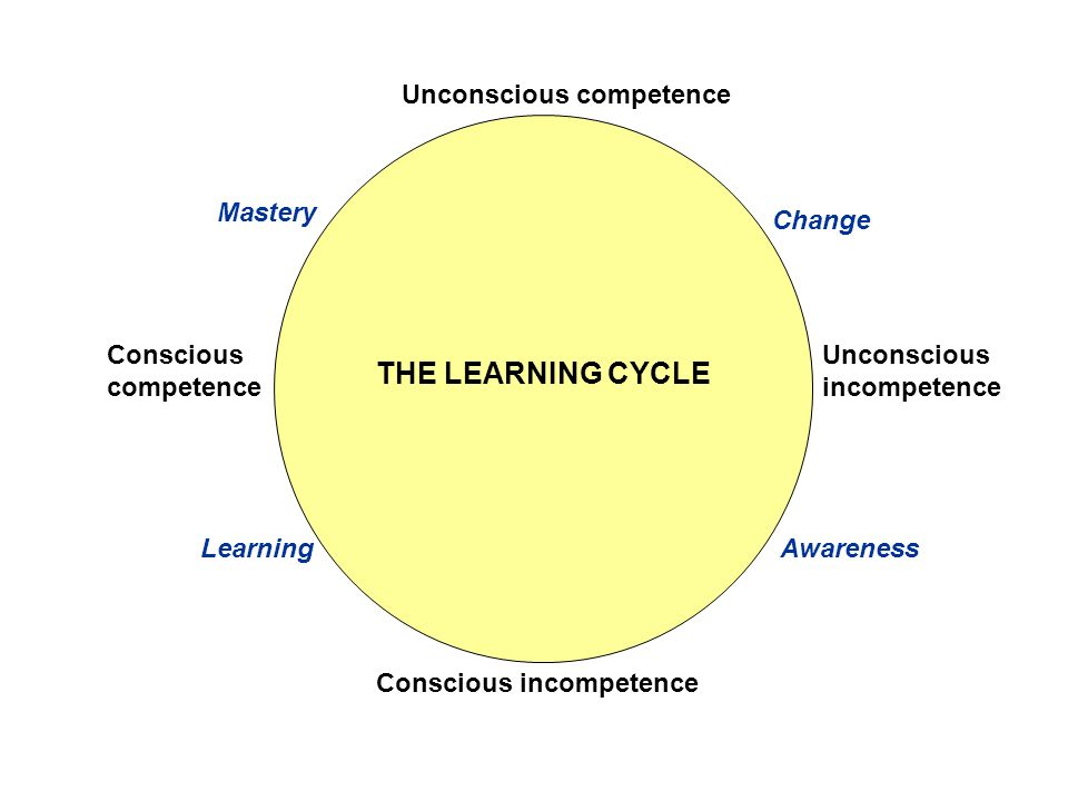 THE LEARNING CYCLE Unconscious competence Mastery Change