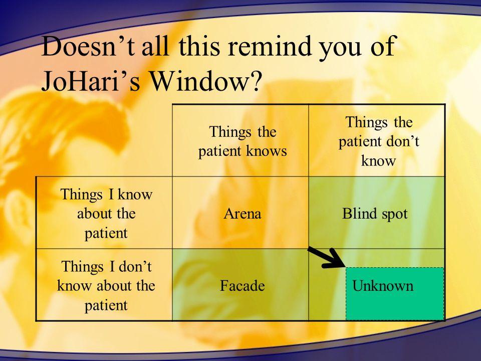 Doesn't all this remind you of JoHari's Window