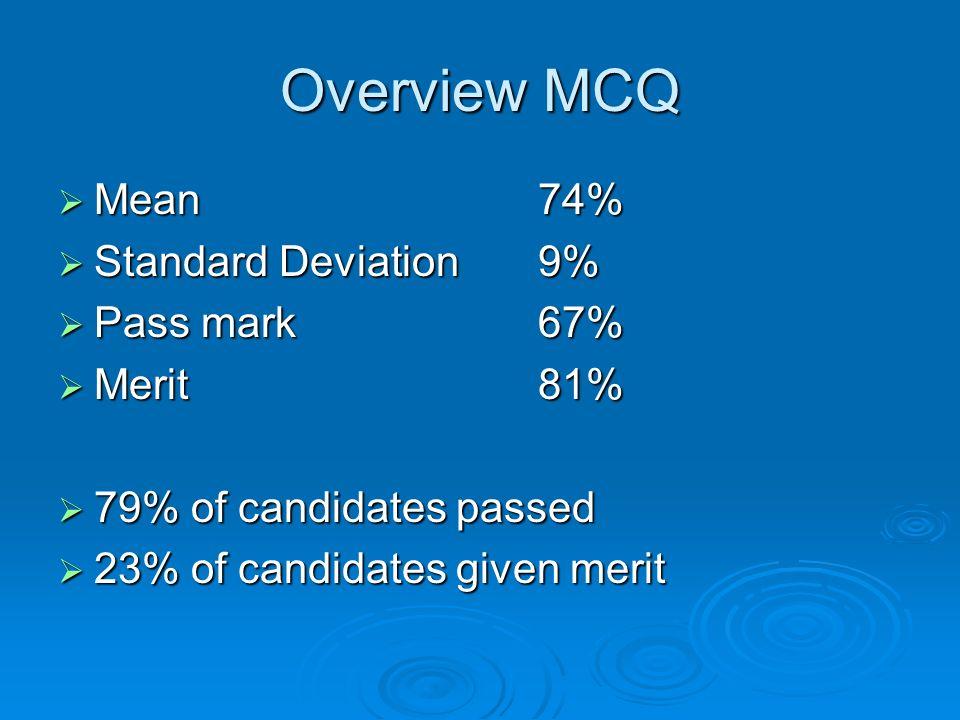 Overview MCQ Mean 74% Standard Deviation 9% Pass mark 67% Merit 81%