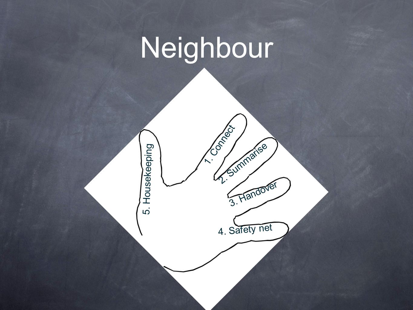 Neighbour 1. Connectt 2. Summarise 5. Housekeepingxt 3. Handover
