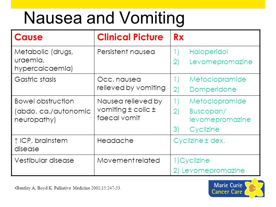 Nausea and Vomiting Cause Clinical Picture Rx