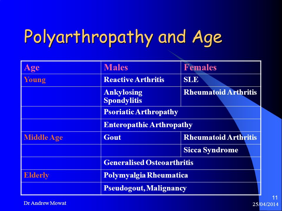 Polyarthropathy and Age