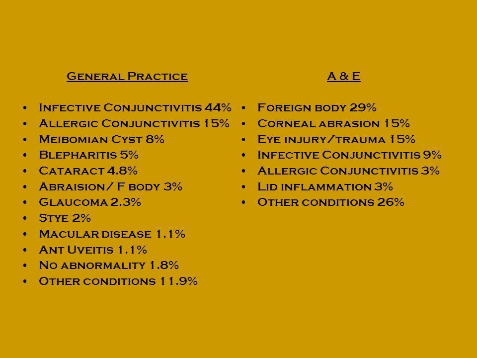 General Practice Infective Conjunctivitis 44% Allergic Conjunctivitis 15% Meibomian Cyst 8% Blepharitis 5%