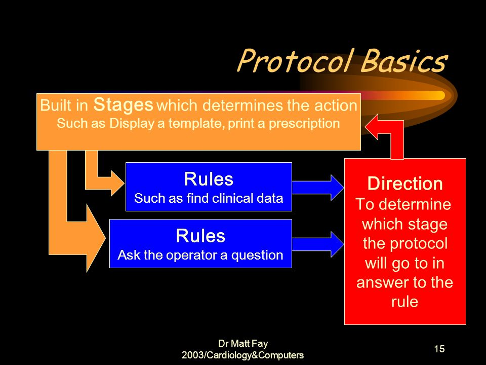 Protocol Basics Rules Direction Rules