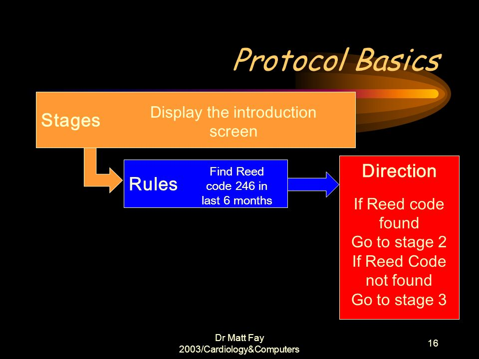 Protocol Basics Stages Direction Rules Display the introduction screen