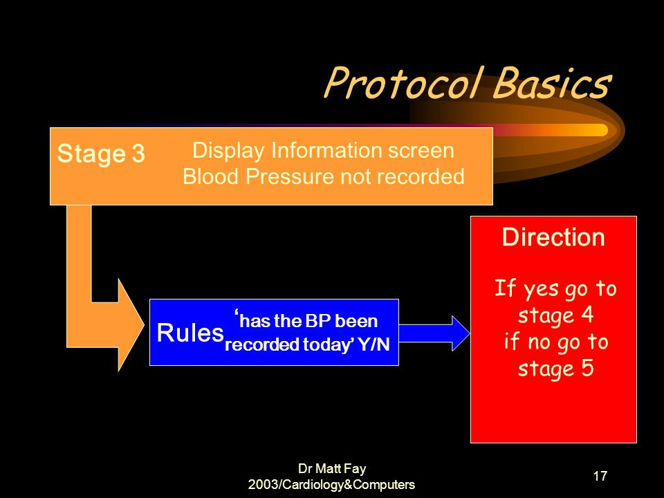 Protocol Basics Stage 3 Direction 'has the BP been Rules