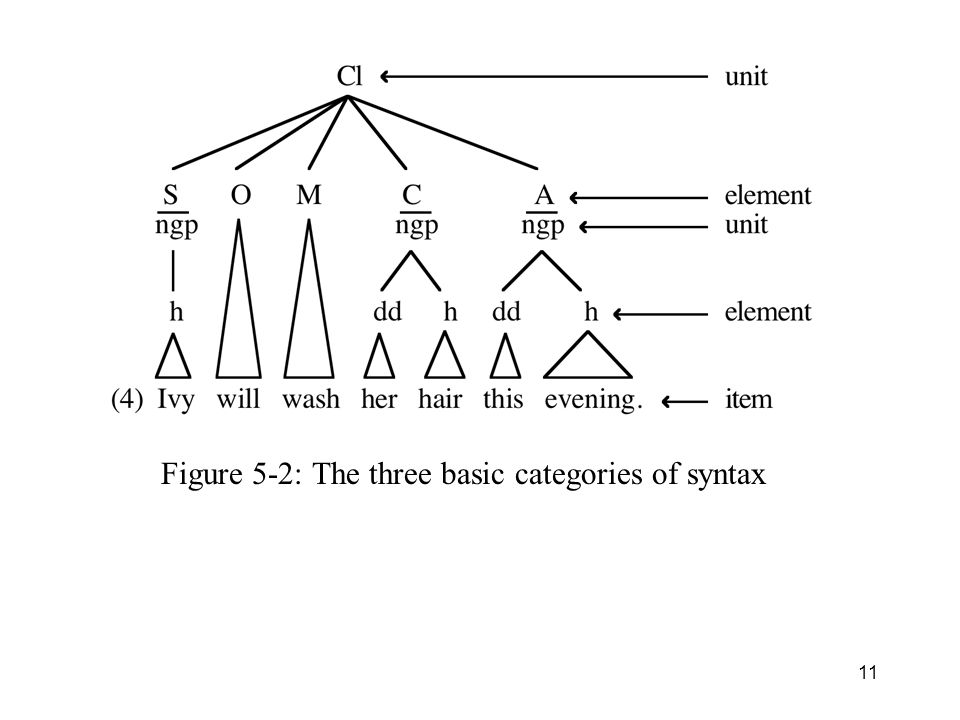 Figure 5-2: The three basic categories of syntax