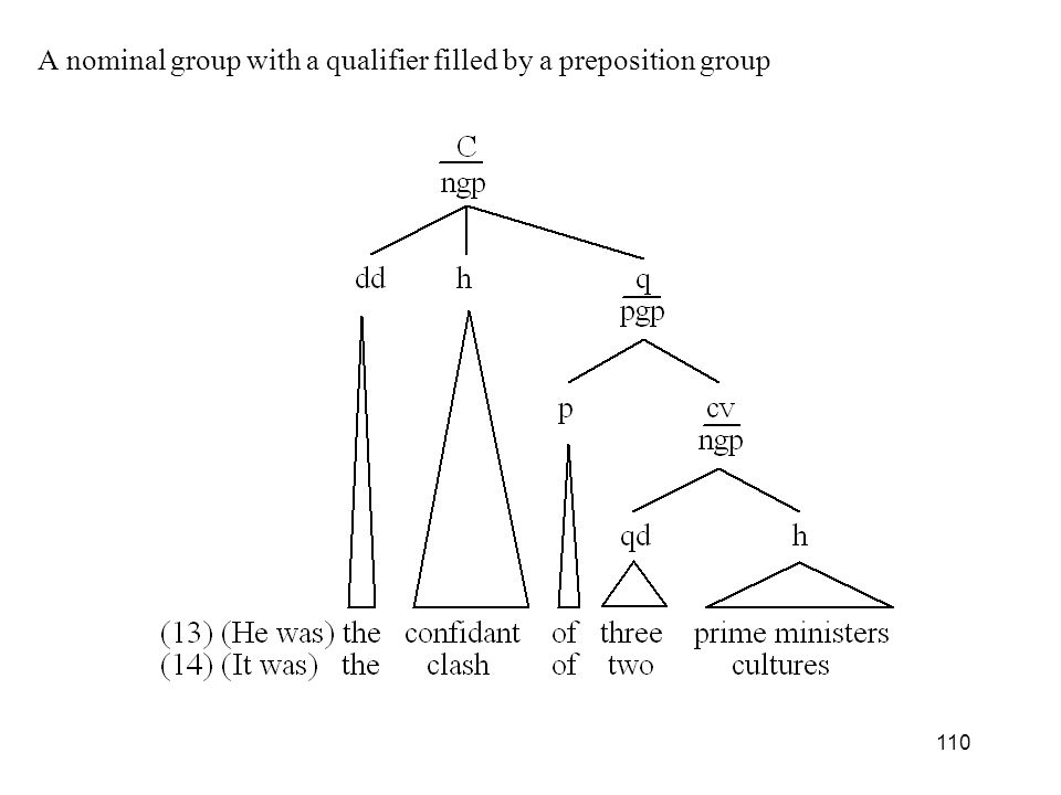 A nominal group with a qualifier filled by a preposition group
