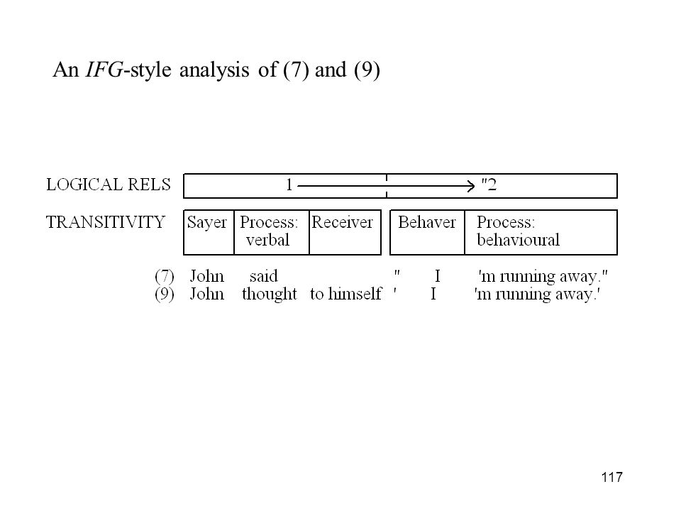 An IFG-style analysis of (7) and (9)