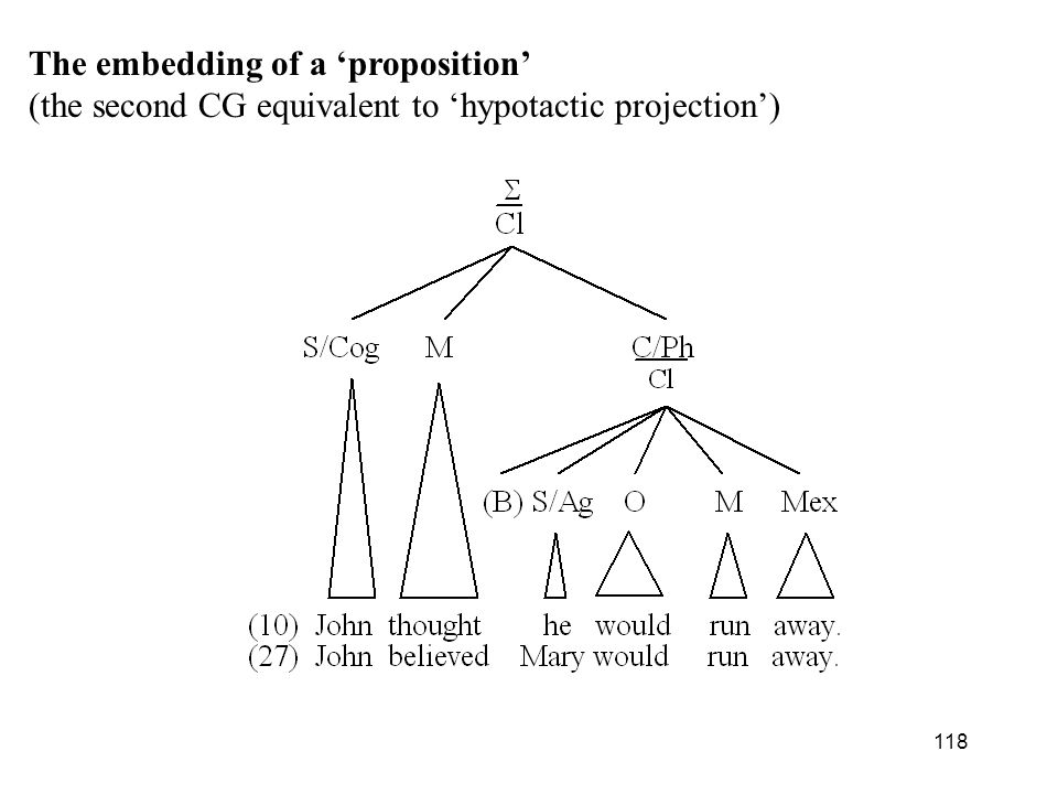 The embedding of a 'proposition'