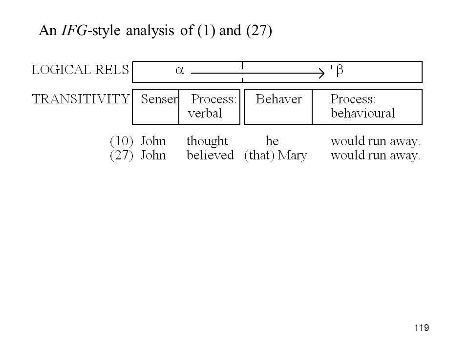 An IFG-style analysis of (1) and (27)