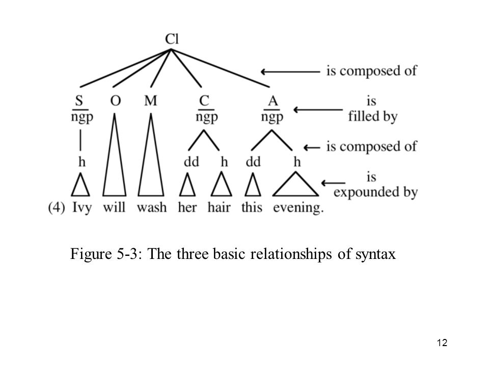 Figure 5-3: The three basic relationships of syntax