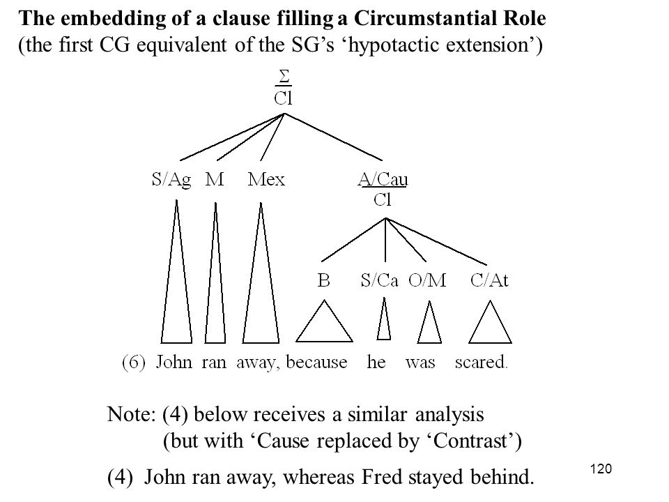 The embedding of a clause filling a Circumstantial Role