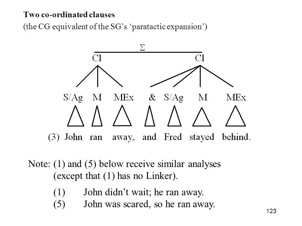 (1) John didn't wait; he ran away.