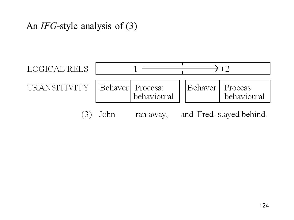 An IFG-style analysis of (3)