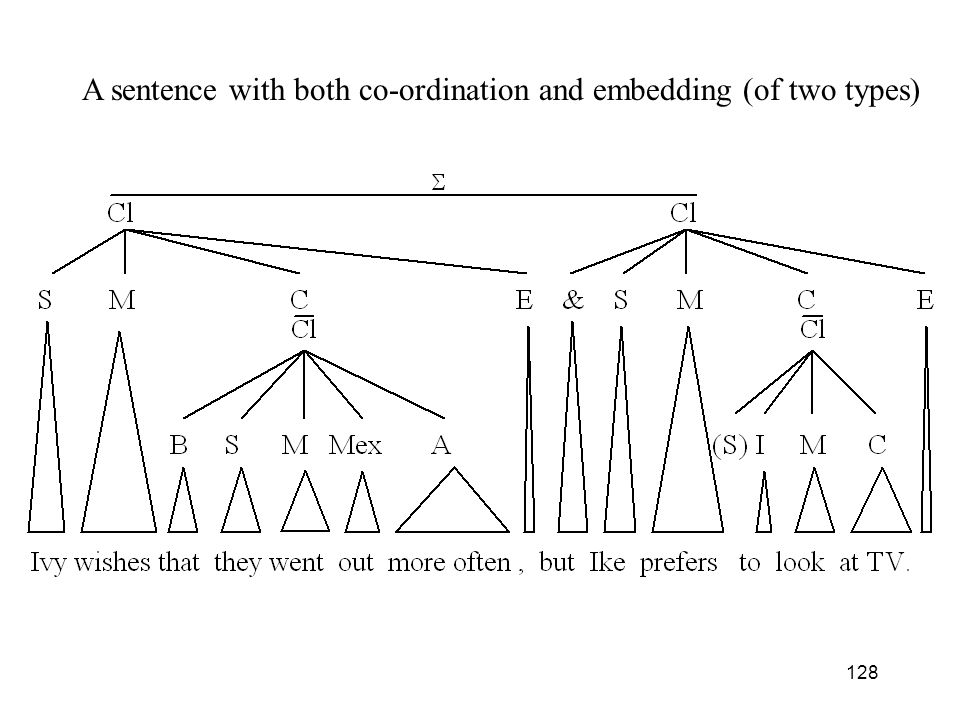 A sentence with both co-ordination and embedding (of two types)
