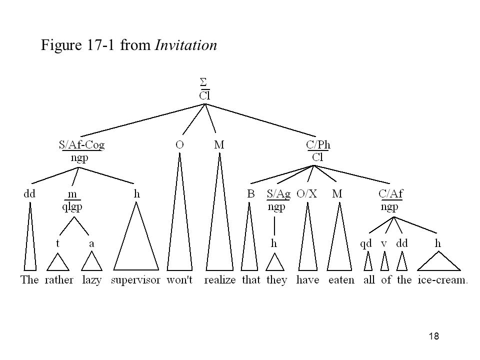 Figure 17-1 from Invitation