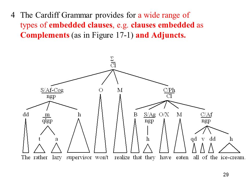4 The Cardiff Grammar provides for a wide range of types of embedded clauses, e.g.