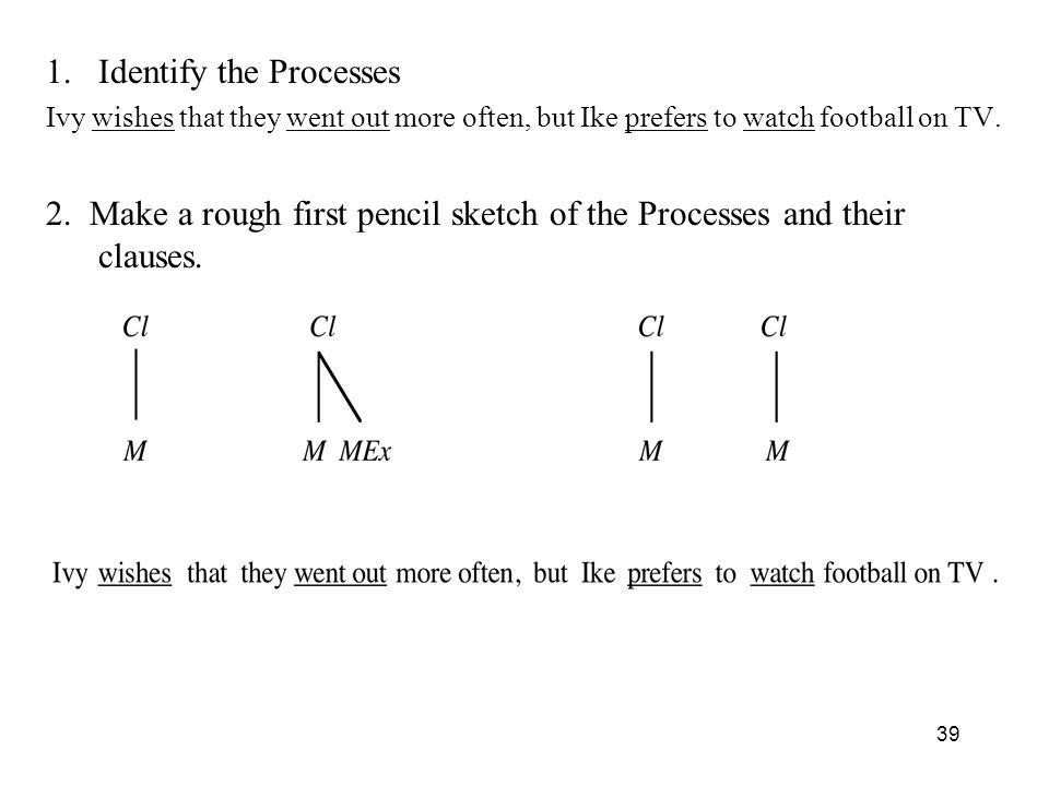 Identify the Processes