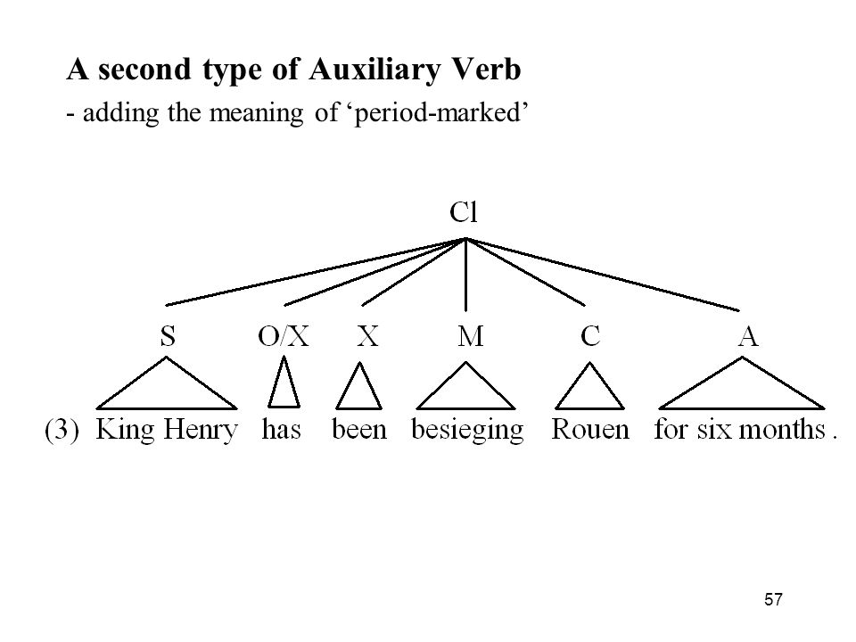 A second type of Auxiliary Verb