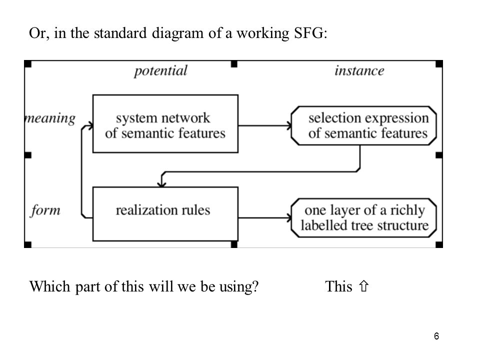 Or, in the standard diagram of a working SFG: Which part of this will we be using This 