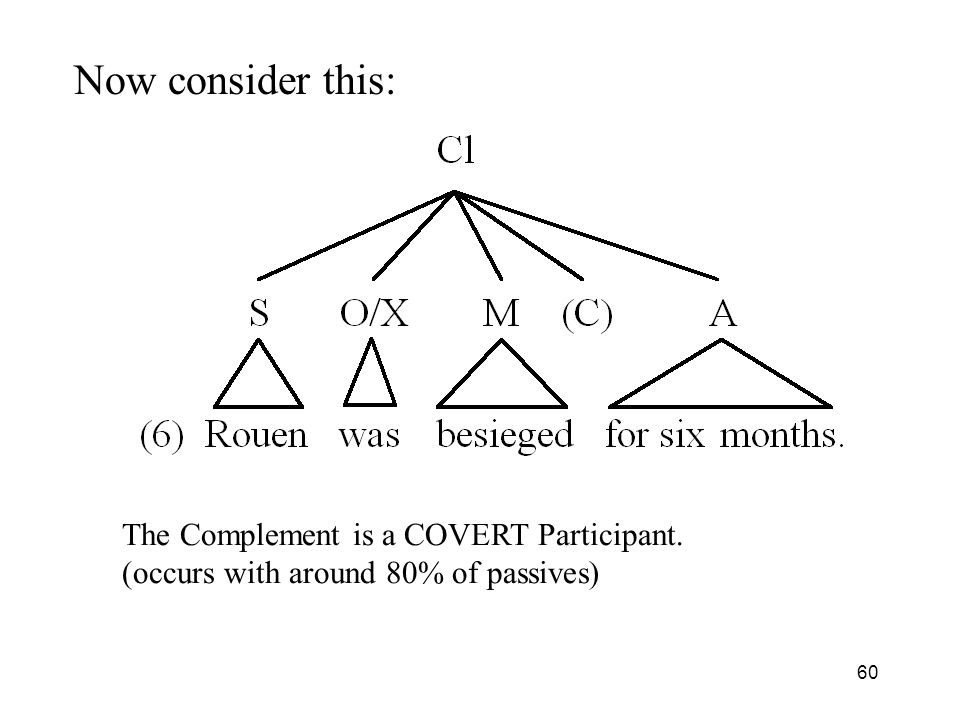 Now consider this: The Complement is a COVERT Participant.