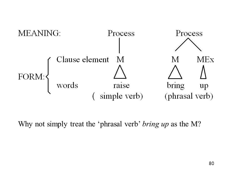 Why not simply treat the 'phrasal verb' bring up as the M