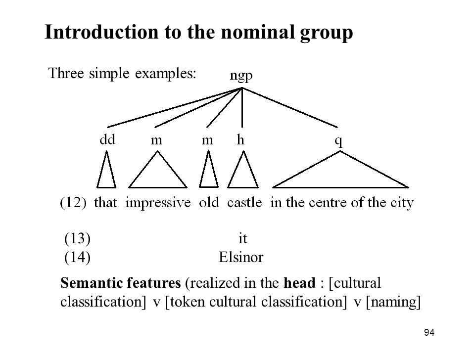 Introduction to the nominal group