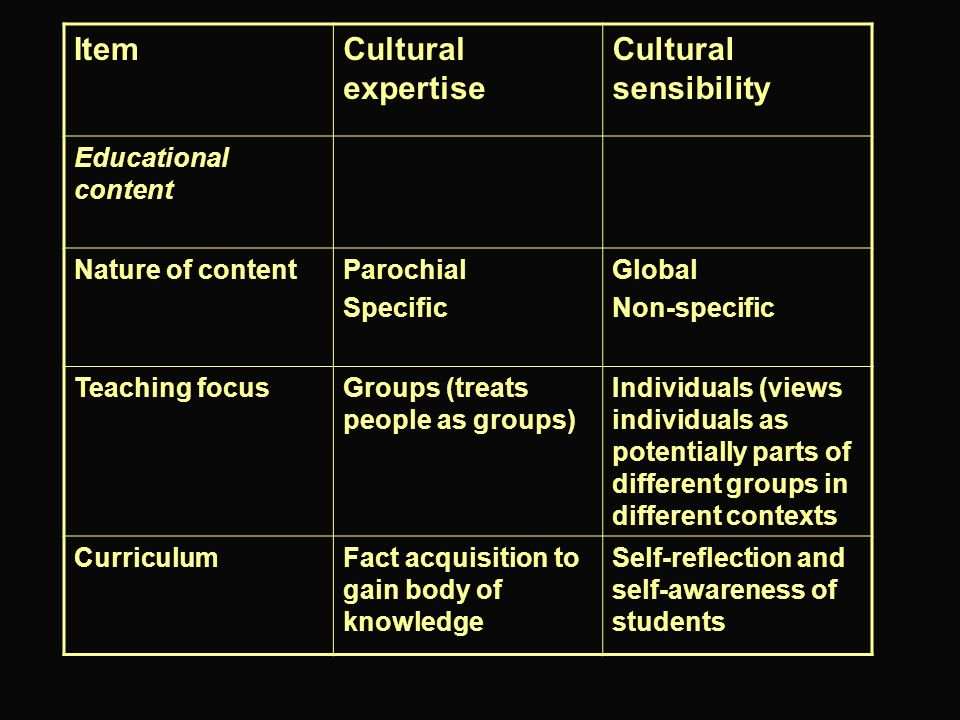Item Cultural expertise Cultural sensibility Educational content