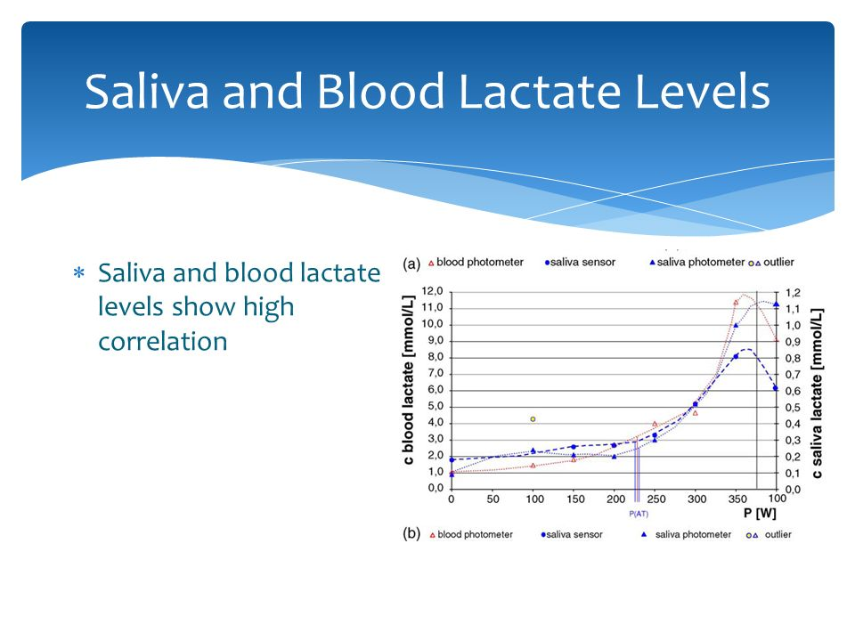 "blood lactate report It's a test that measures the amount of lactic acid (also called ""lactate"") in your blood it's a simple blood test your doctor will draw blood from a vein or artery using a needle in rare cases, he may take a sample of cerebrospinal fluid from your spinal column during a procedure called."