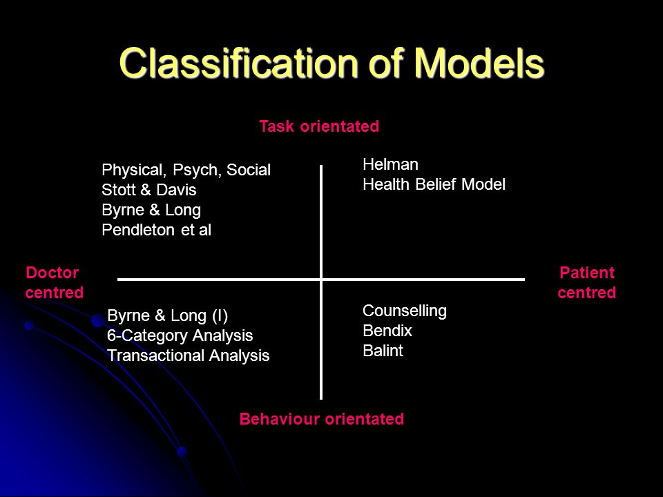 Classification of Models