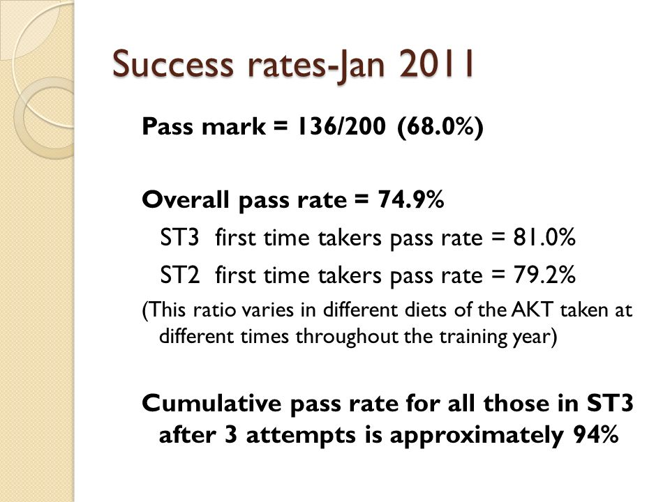 Success rates-Jan 2011 Pass mark = 136/200 (68.0%)