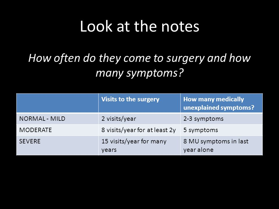 How often do they come to surgery and how many symptoms